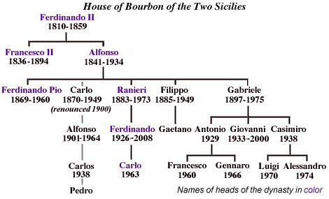 family tree of house of bourbon of the two sicilies